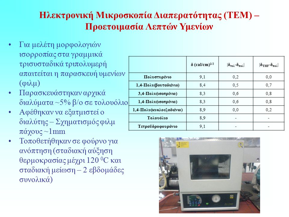 Ηλεκτρονική Μικροσκοπία Διαπερατότητας (ΤΕΜ) – Προετοιμασία Λεπτών Υμενίων Για μελέτη μορφολογιών ισορροπίας στα γραμμικά τρισυσταδικά τριπολυμερή απαιτείται η παρασκευή υμενίων (φιλμ) Παρασκευάστηκαν αρχικά διαλύματα ~5% β/ο σε τολουόλιο Αφέθηκαν να εξατμιστεί ο διαλύτης – Σχηματισμός φιλμ πάχους ~1mm Τοποθετήθηκαν σε φούρνο για ανόπτηση (σταδιακή αύξηση θερμοκρασίας μέχρι 120 0 C και σταδιακή μείωση – 2 εβδομάδες συνολικά) δ (cal/cm) 1/2 |δ τολ -δ πολ ||δ THF -δ πολ | Πολυστυρένιο9,10,20,0 1,4-Πολυ(βουταδιένιο)8,40,50,7 3,4-Πολυ(ισοπρένιο)8,30,60,8 1,4-Πολυ(ισοπρένιο)8,30,60,8 1,4-Πολυ(κυκλοεξαδιένιο)8,90,00,2 Τολουόλιο8,9-- Τετραϋδροφουράνιο9,1--