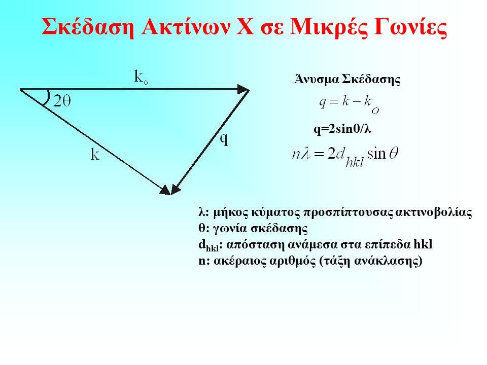 Σκέδαση Ακτίνων Χ σε Μικρές Γωνίες q=2sinθ/λ Άνυσμα Σκέδασης λ: μήκος κύματος προσπίπτουσας ακτινοβολίας θ: γωνία σκέδασης d hkl : απόσταση ανάμεσα στα επίπεδα hkl n: ακέραιος αριθμός (τάξη ανάκλασης)