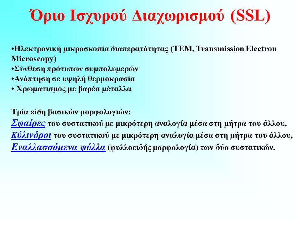 Όριο Ισχυρού Διαχωρισμού (SSL) Hλεκτρονική μικροσκοπία διαπερατότητας (ΤΕΜ, Transmission Electron Microscopy) Σύνθεση πρότυπων συμπολυμερών Ανόπτηση σε υψηλή θερμοκρασία Χρωματισμός με βαρέα μέταλλα Τρία είδη βασικών μορφολογιών: Σφαίρες του συστατικού με μικρότερη αναλογία μέσα στη μήτρα του άλλου, Κ ύλινδροι του συστατικού με μικρότερη αναλογία μέσα στη μήτρα του άλλου, Εναλλασσόμενα φύλλα (φυλλοειδής μορφολογία) των δύο συστατικών.