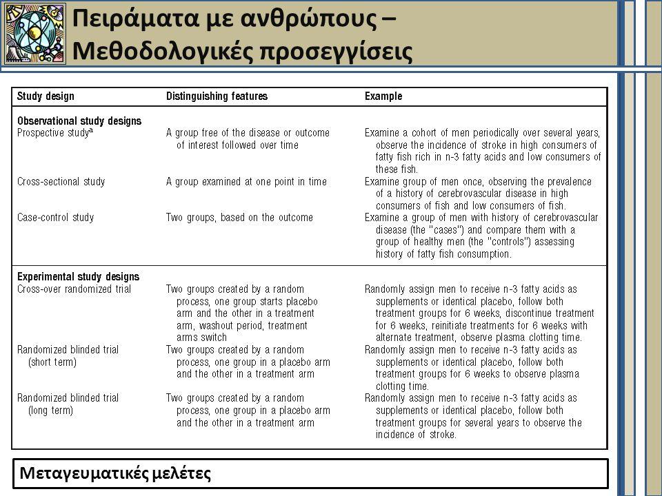 Πειράματα με ανθρώπους – Μεθοδολογικές προσεγγίσεις Μεταγευματικές μελέτες