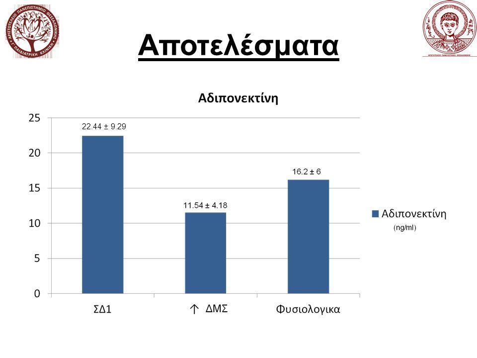 Αποτελέσματα 22.44 ± 9.29