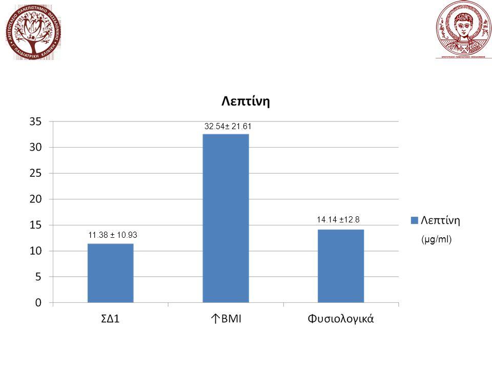(μg/ml) 11.38 ± 10.93 32.54± 21.61 14.14 ±12.8