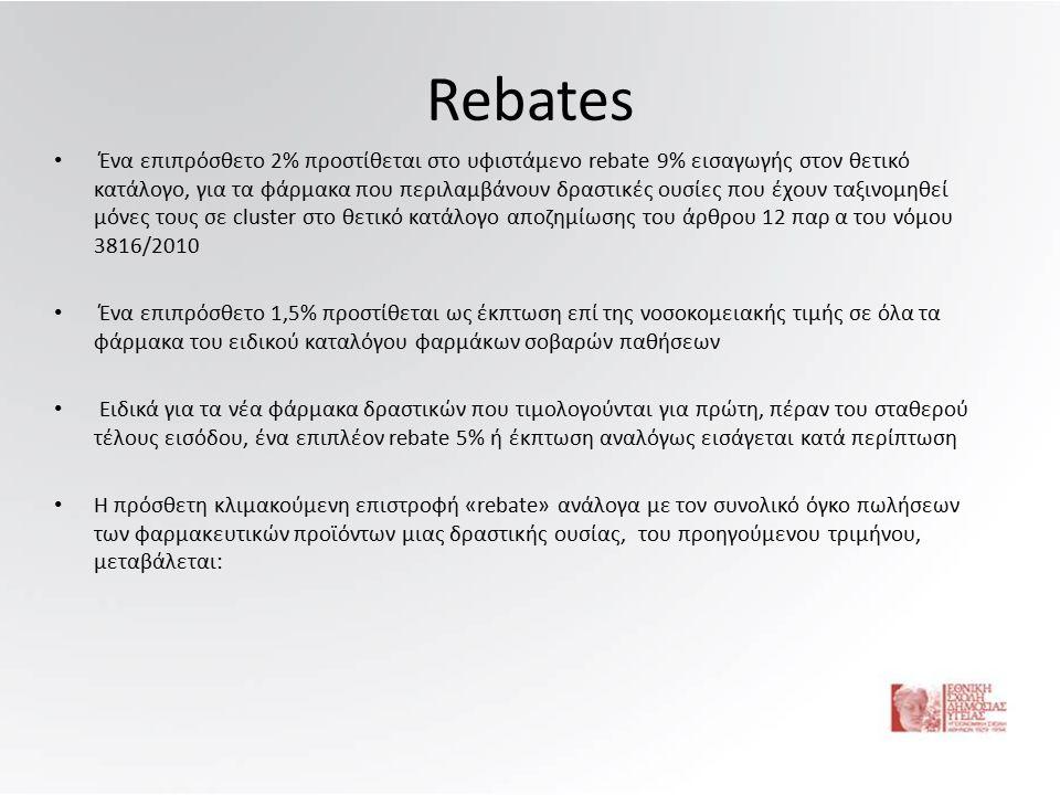 Rebates Ένα επιπρόσθετο 2% προστίθεται στο υφιστάμενο rebate 9% εισαγωγής στον θετικό κατάλογο, για τα φάρμακα που περιλαμβάνουν δραστικές ουσίες που έχουν ταξινομηθεί μόνες τους σε cluster στο θετικό κατάλογο αποζημίωσης του άρθρου 12 παρ α του νόμου 3816/2010 Ένα επιπρόσθετο 1,5% προστίθεται ως έκπτωση επί της νοσοκομειακής τιμής σε όλα τα φάρμακα του ειδικού καταλόγου φαρμάκων σοβαρών παθήσεων Ειδικά για τα νέα φάρμακα δραστικών που τιμολογούνται για πρώτη, πέραν του σταθερού τέλους εισόδου, ένα επιπλέον rebate 5% ή έκπτωση αναλόγως εισάγεται κατά περίπτωση Η πρόσθετη κλιμακούμενη επιστροφή «rebate» ανάλογα με τον συνολικό όγκο πωλήσεων των φαρμακευτικών προϊόντων μιας δραστικής ουσίας, του προηγούμενου τριμήνου, μεταβάλεται: