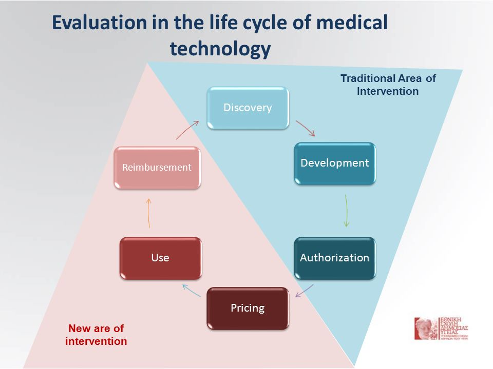 Evaluation in the life cycle of medical technology DiscoveryDevelopmentAuthorizationPricingUse Reimbursement New are of intervention Traditional Area