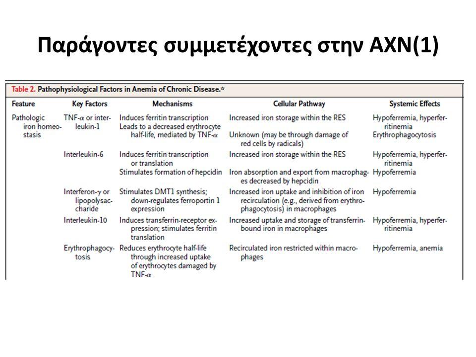Παράγοντες συμμετέχοντες στην ΑΧΝ(1)