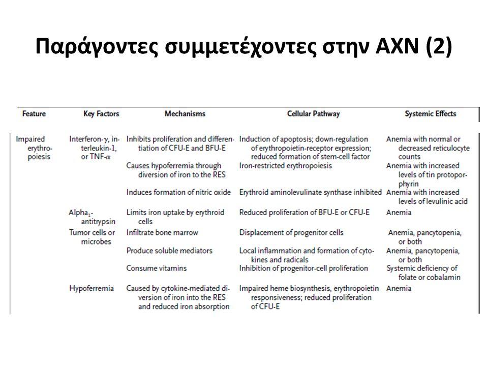 Παράγοντες συμμετέχοντες στην ΑΧΝ (2)