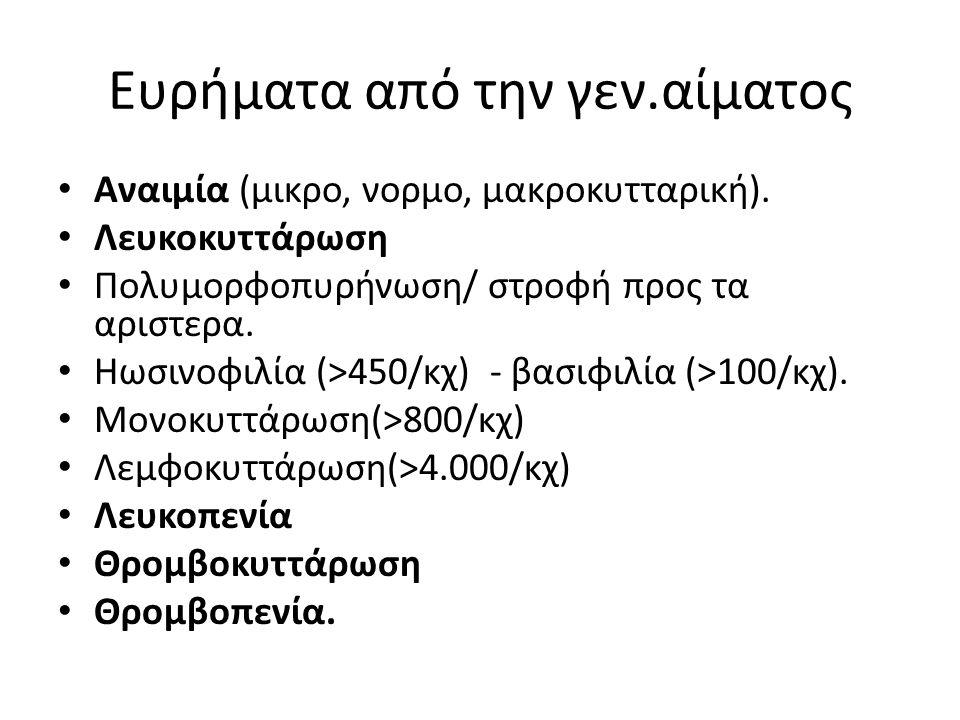 Ευρήματα από την γεν.αίματος Αναιμία (μικρο, νορμο, μακροκυτταρική).