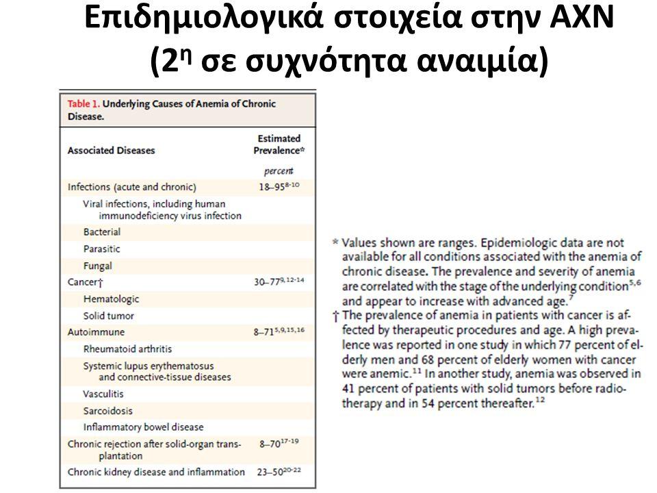 Επιδημιολογικά στοιχεία στην ΑΧΝ (2 η σε συχνότητα αναιμία)