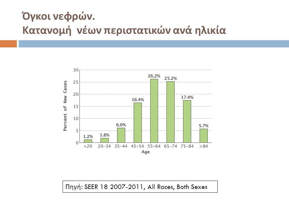 Όγκοι νεφρών. Κατανομή νέων περιστατικών ανά ηλικία Πηγή: SEER 18 2007-2011, All Races, Both Sexes