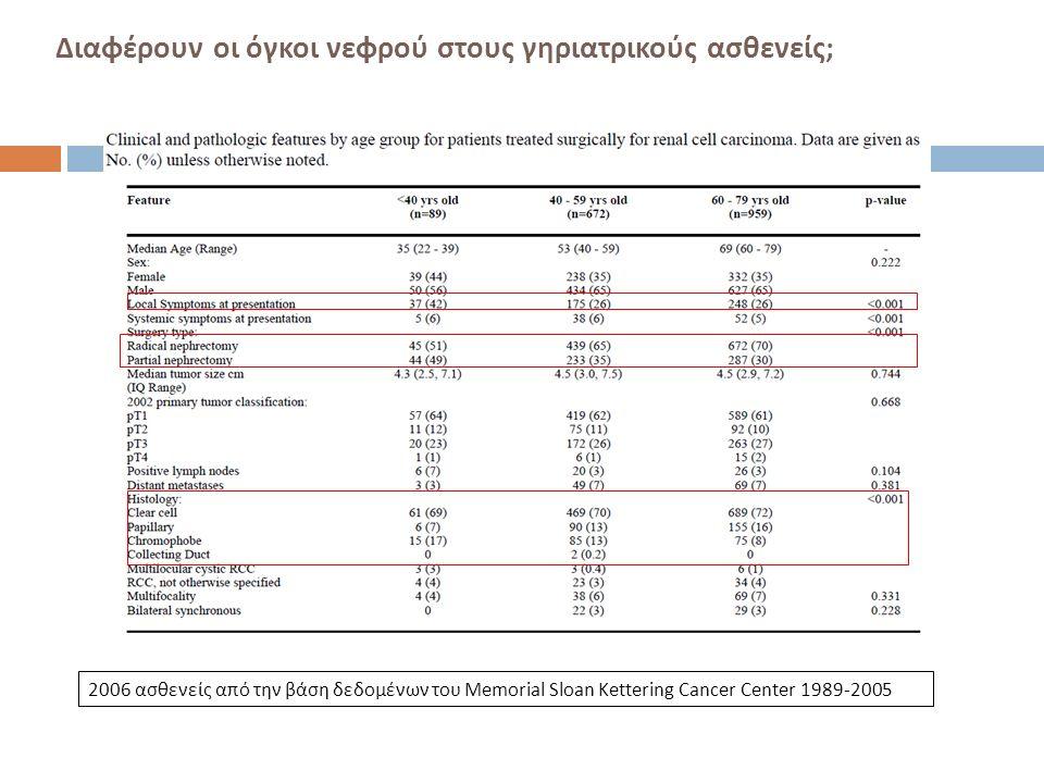 Διαφέρουν οι όγκοι νεφρού στους γηριατρικούς ασθενείς ; 2006 ασθενείς από την βάση δεδομένων του Memorial Sloan Kettering Cancer Center 1989-2005