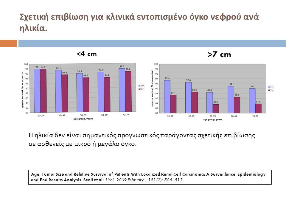 Σχετική επιβίωση για κλινικά εντοπισμένο όγκο νεφρού ανά ηλικία. <4 cm > 7 cm Η ηλικία δεν είναι σημαντικός προγνωστικός παράγοντας σχετικής επιβίωσης