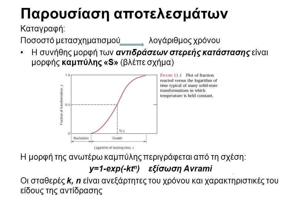 Επίδραση της θερμοκρασίας στο ρυθμό Παράδειγμα: ανακρυστάλλωση καθαρού μετάλλου (χαλκού) Όπως φαίνεται από την ανωτέρω εικόνα:  Κατά τον μετασχηματισμό φάσεων η θερμοκρασία είναι η κυρίαρχη μεταβλητή που μπορεί να ελεγχθεί  Έχει ιδιαίτερη επίδραση στην κινητική του μετασχηματισμού και επομένως στον ρυθμό μετασχηματισμού