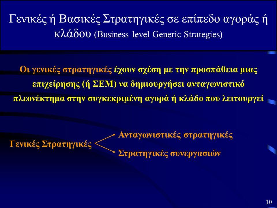 Ανάπτυξη Στρατηγικών Κόστους Διαφοροποίησης Εστίασης Ανάπτυξης Προϊόντων Διαφοροποίησης: συγγενικής μη συγγενικής Αποχώρησης Σταθεροποίησης Διείσδυσης