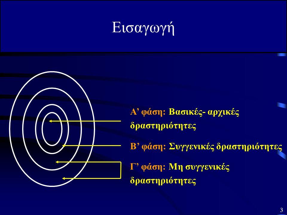 Γ' φάση: Μη συγγενικές δραστηριότητες Β' φάση: Συγγενικές δραστηριότητες Α' φάση: Βασικές- αρχικές δραστηριότητες Εισαγωγή 3
