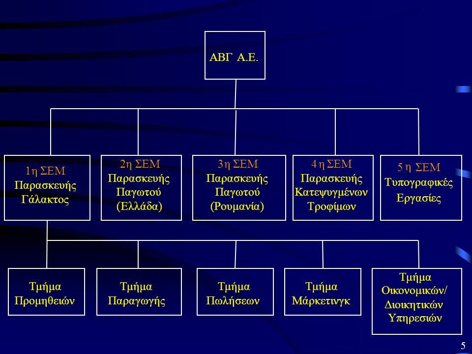 Ενδεικτικά αναφέρουμε: Οργανωτική δομή: Απλή οργάνωση, λίγα επίπεδα ιεραρχίας, απλές σχέσεις επικοινωνίας και αναφοράς, μικρός αριθμός στελεχών στην κεντρική διοίκηση Η Οργάνωση της επιχείρησης για την επίτευξη πλεονεκτήματος κόστους 1.