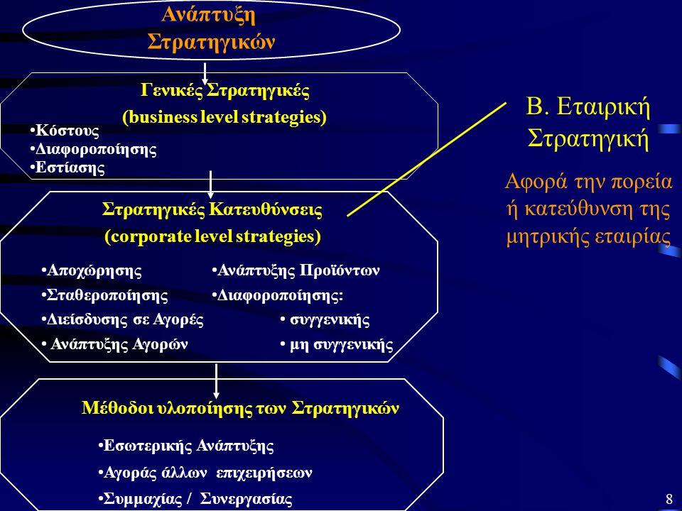 Ανάπτυξη Στρατηγικών Κόστους Διαφοροποίησης Εστίασης Ανάπτυξης Προϊόντων Διαφοροποίησης: συγγενικής μη συγγενικής Αποχώρησης Σταθεροποίησης Διείσδυσης σε Αγορές Ανάπτυξης Αγορών Στρατηγικές Κατευθύνσεις (corporate level strategies) Μέθοδοι υλοποίησης των Στρατηγικών Εσωτερικής Ανάπτυξης Αγοράς άλλων επιχειρήσεων Συμμαχίας / Συνεργασίας Γενικές Στρατηγικές (business level strategies) Β.