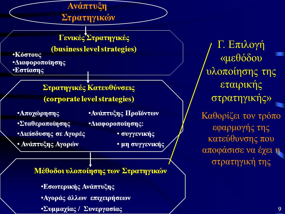 Ανάπτυξη Στρατηγικών Κόστους Διαφοροποίησης Εστίασης Ανάπτυξης Προϊόντων Διαφοροποίησης: συγγενικής μη συγγενικής Αποχώρησης Σταθεροποίησης Διείσδυσης σε Αγορές Ανάπτυξης Αγορών Στρατηγικές Κατευθύνσεις (corporate level strategies) Μέθοδοι υλοποίησης των Στρατηγικών Εσωτερικής Ανάπτυξης Αγοράς άλλων επιχειρήσεων Συμμαχίας / Συνεργασίας Γενικές Στρατηγικές (business level strategies) Γ.