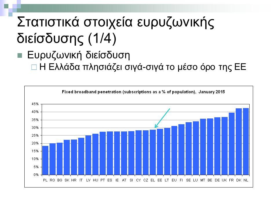 Στατιστικά στοιχεία ευρυζωνικής διείσδυσης (1/4) Ευρυζωνική διείσδυση  Η Ελλάδα πλησιάζει σιγά-σιγά το μέσο όρο της ΕΕ