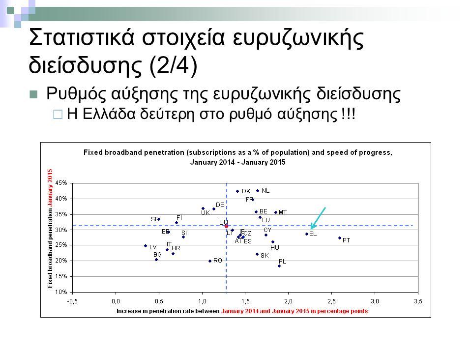 Στατιστικά στοιχεία ευρυζωνικής διείσδυσης (2/4) Ρυθμός αύξησης της ευρυζωνικής διείσδυσης  Η Ελλάδα δεύτερη στο ρυθμό αύξησης !!!