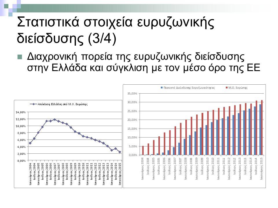 Στατιστικά στοιχεία ευρυζωνικής διείσδυσης (3/4) Διαχρονική πορεία της ευρυζωνικής διείσδυσης στην Ελλάδα και σύγκλιση με τον μέσο όρο της ΕΕ