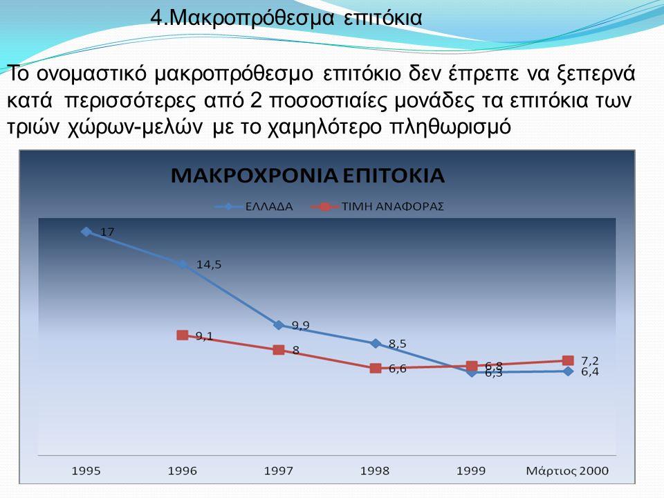 4.Μακροπρόθεσμα επιτόκια Το ονομαστικό μακροπρόθεσμο επιτόκιο δεν έπρεπε να ξεπερνά κατά περισσότερες από 2 ποσοστιαίες μονάδες τα επιτόκια των τριών χώρων-μελών με το χαμηλότερο πληθωρισμό