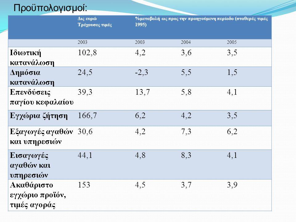 Δις ευρώ Τρέχουσες τιμές %μεταβολή ως προς την προηγούμενη περίοδο (σταθερές τιμές 1995) 2003 20042005 Ιδιωτική κατανάλωση 102,84,23,63,5 Δημόσια κατανάλωση 24,5-2,35,51,5 Επενδύσεις παγίου κεφαλαίου 39,313,75,84,1 Εγχώρια ζήτηση166,76,24,23,5 Εξαγωγές αγαθών και υπηρεσιών 30,64,27,36,2 Εισαγωγές αγαθών και υπηρεσιών 44,14,88,34,1 Ακαθάριστο εγχώριο προϊόν, τιμές αγοράς 1534,53,73,9 Προϋπολογισμοί: