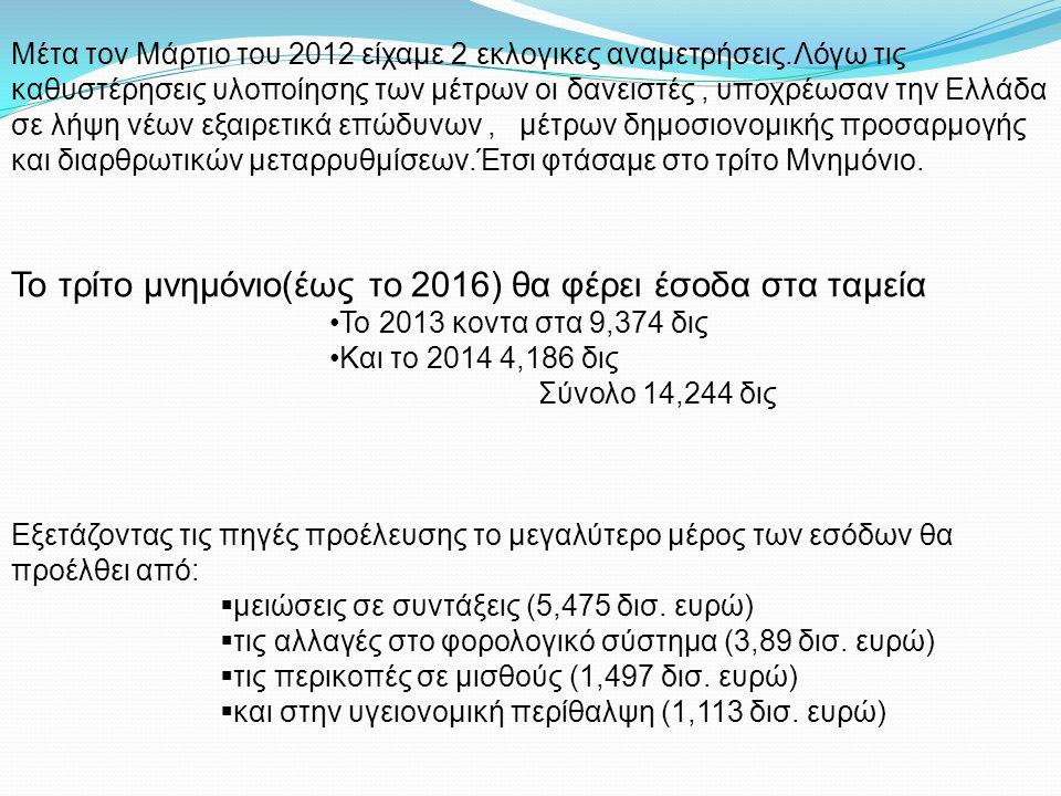 Μέτα τον Μάρτιο του 2012 είχαμε 2 εκλογικες αναμετρήσεις.Λόγω τις καθυστέρησεις υλοποίησης των μέτρων οι δανειστές, υποχρέωσαν την Ελλάδα σε λήψη νέων εξαιρετικά επώδυνων, μέτρων δημοσιονομικής προσαρμογής και διαρθρωτικών μεταρρυθμίσεων.Έτσι φτάσαμε στο τρίτο Μνημόνιο.