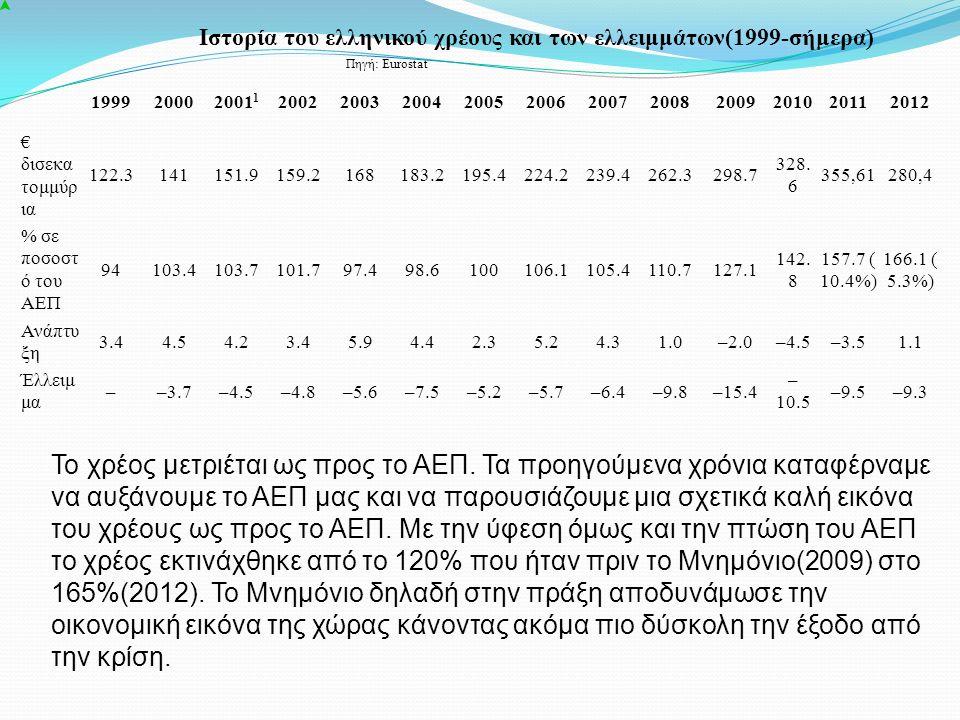 Ιστορία του ελληνικού χρέους και των ελλειμμάτων(1999-σήμερα) Πηγή: Eurostat 199920002001 1 20022003200420052006200720082009201020112012 € δισεκα τομμ