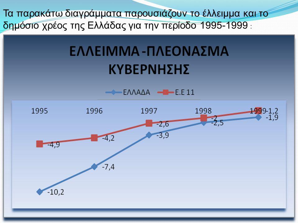 Τα παρακάτω διαγράμματα παρουσιάζουν το έλλειμμα και το δημόσιο χρέος της Ελλάδας για την περίοδο 1995-1999 :