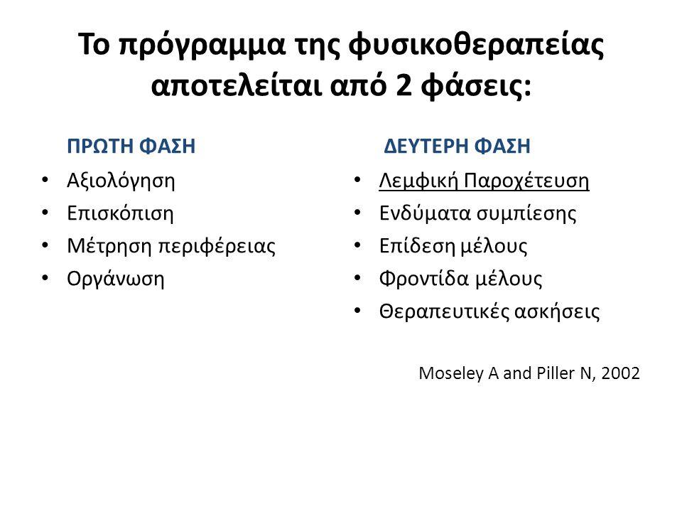 Το πρόγραμμα της φυσικοθεραπείας αποτελείται από 2 φάσεις: ΠΡΩΤΗ ΦΑΣΗ Αξιολόγηση Επισκόπιση Μέτρηση περιφέρειας Οργάνωση ΔΕΥΤΕΡΗ ΦΑΣΗ Λεμφική Παροχέτευση Ενδύματα συμπίεσης Επίδεση μέλους Φροντίδα μέλους Θεραπευτικές ασκήσεις Moseley A and Piller N, 2002
