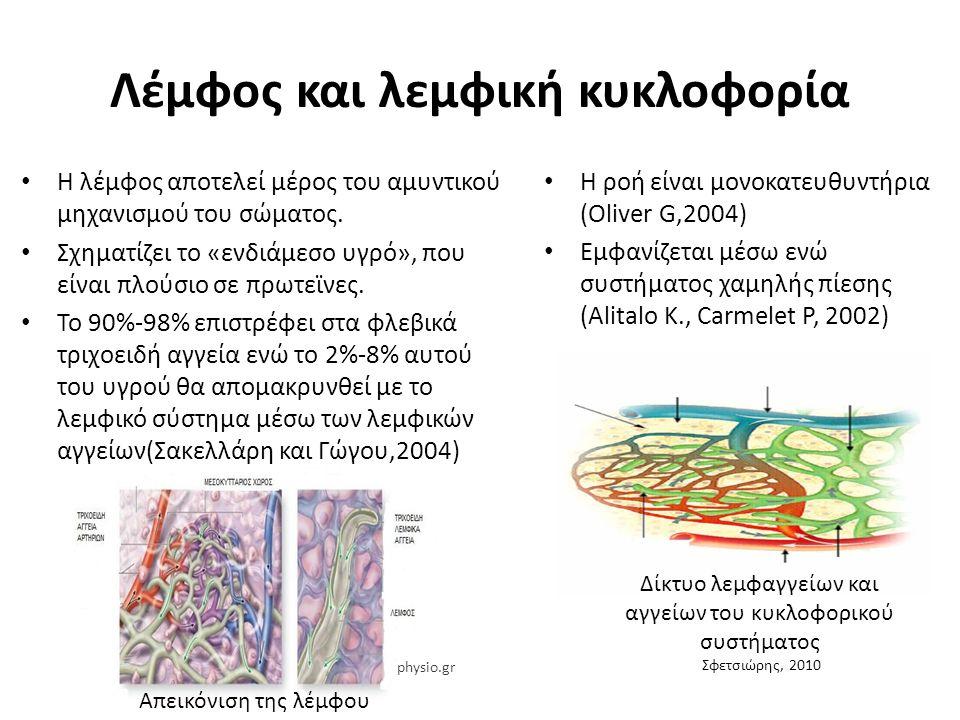Λεμφική ανεπάρκεια: Α) ΔΥΝΑΜΙΚΗ ΑΝΕΠΑΡΚΕΙΑ: Χαμηλής πρωτεΐνης οίδημα Πίεση των τριχοειδών αγγείων Οσμωτική πίεση του πλάσματος ΥΨΗΛΗΣ ΠΡΩΤΕΪΝΗΣ ΟΙΔΗΜΑ Τραυματισμοί των αιμοφόρων αγγείων Ανεπάρκεια βιταμινών Foldi et al,1989