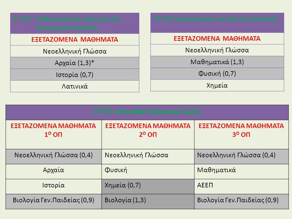 1 ο ΕΠ: Ανθρωπιστικές, Νομικές και Κοινωνικές Σπουδές ΕΞΕΤΑΖΟΜΕΝΑ ΜΑΘΗΜΑΤΑ Νεοελληνική Γλώσσα Αρχαία (1,3)* Ιστορία (0,7) Λατινικά 2 Ο ΕΠ: Τεχνολογικές και Θετικές Σπουδές ΕΞΕΤΑΖΟΜΕΝΑ ΜΑΘΗΜΑΤΑ Νεοελληνική Γλώσσα Μαθηματικά (1,3) Φυσική (0,7) Χημεία 3 ο ΕΠ: Σπουδές Υγείας και Ζωής ΕΞΕΤΑΖΟΜΕΝΑ ΜΑΘΗΜΑΤΑ 1 Ο ΟΠ ΕΞΕΤΑΖΟΜΕΝΑ ΜΑΘΗΜΑΤΑ 2 Ο ΟΠ ΕΞΕΤΑΖΟΜΕΝΑ ΜΑΘΗΜΑΤΑ 3 Ο ΟΠ Νεοελληνική Γλώσσα (0,4)Νεοελληνική ΓλώσσαΝεοελληνική Γλώσσα (0,4) ΑρχαίαΦυσικήΜαθηματικά ΙστορίαΧημεία (0,7)ΑΕΕΠ Βιολογία Γεν.Παιδείας (0,9)Βιολογία (1,3)Βιολογία Γεν.Παιδείας (0,9)