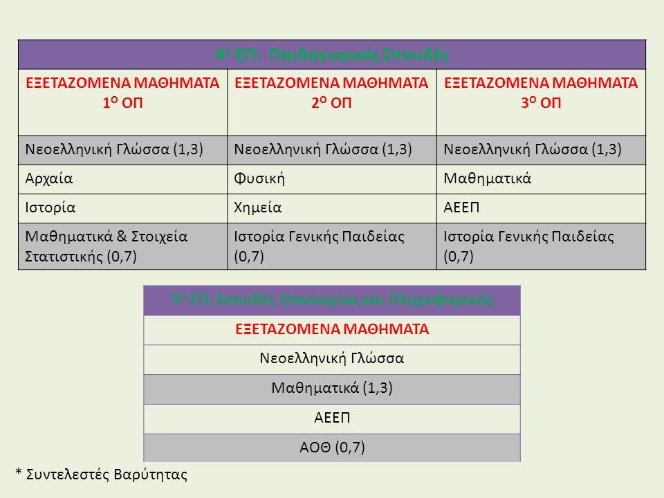4 ο ΕΠ: Παιδαγωγικές Σπουδές ΕΞΕΤΑΖΟΜΕΝΑ ΜΑΘΗΜΑΤΑ 1 Ο ΟΠ ΕΞΕΤΑΖΟΜΕΝΑ ΜΑΘΗΜΑΤΑ 2 Ο ΟΠ ΕΞΕΤΑΖΟΜΕΝΑ ΜΑΘΗΜΑΤΑ 3 Ο ΟΠ Νεοελληνική Γλώσσα (1,3) ΑρχαίαΦυσικήΜαθηματικά ΙστορίαΧημείαΑΕΕΠ Μαθηματικά & Στοιχεία Στατιστικής (0,7) Ιστορία Γενικής Παιδείας (0,7) Ιστορία Γενικής Παιδείας (0,7) 5 ο ΕΠ: Σπουδές Οικονομίας και Πληροφορικής ΕΞΕΤΑΖΟΜΕΝΑ ΜΑΘΗΜΑΤΑ Νεοελληνική Γλώσσα Μαθηματικά (1,3) ΑΕΕΠ ΑΟΘ (0,7) * Συντελεστές Βαρύτητας