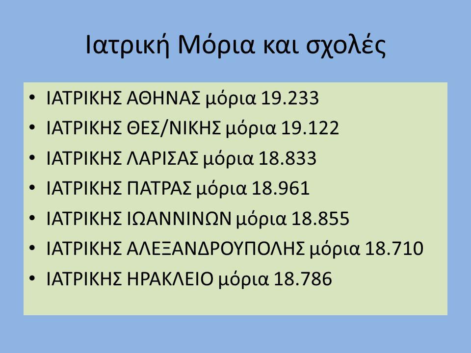 Ιατρική Μόρια και σχολές ΙΑΤΡΙΚΗΣ ΑΘΗΝΑΣ μόρια 19.233 ΙΑΤΡΙΚΗΣ ΘΕΣ/ΝΙΚΗΣ μόρια 19.122 ΙΑΤΡΙΚΗΣ ΛΑΡΙΣΑΣ μόρια 18.833 ΙΑΤΡΙΚΗΣ ΠΑΤΡΑΣ μόρια 18.961 ΙΑΤΡΙΚΗΣ ΙΩΑΝΝΙΝΩΝ μόρια 18.855 ΙΑΤΡΙΚΗΣ ΑΛΕΞΑΝΔΡΟΥΠΟΛΗΣ μόρια 18.710 ΙΑΤΡΙΚΗΣ ΗΡΑΚΛΕΙΟ μόρια 18.786