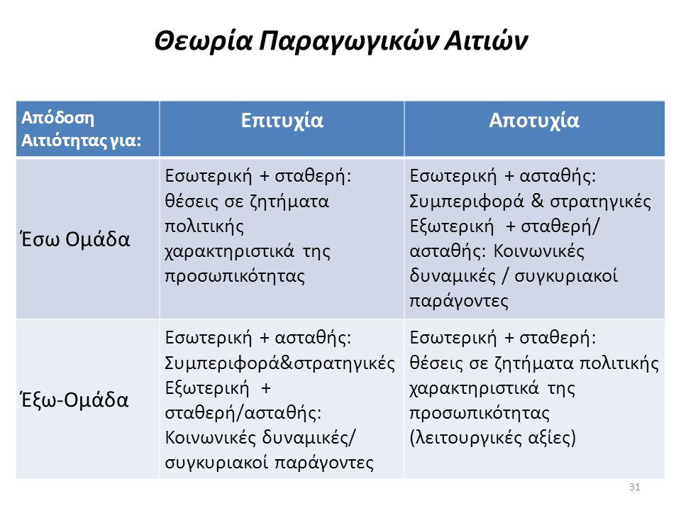 Θεωρία Παραγωγικών Αιτιών 31 Απόδοση Αιτιότητας για: ΕπιτυχίαΑποτυχία Έσω Ομάδα Εσωτερική + σταθερή: θέσεις σε ζητήματα πολιτικής χαρακτηριστικά της π