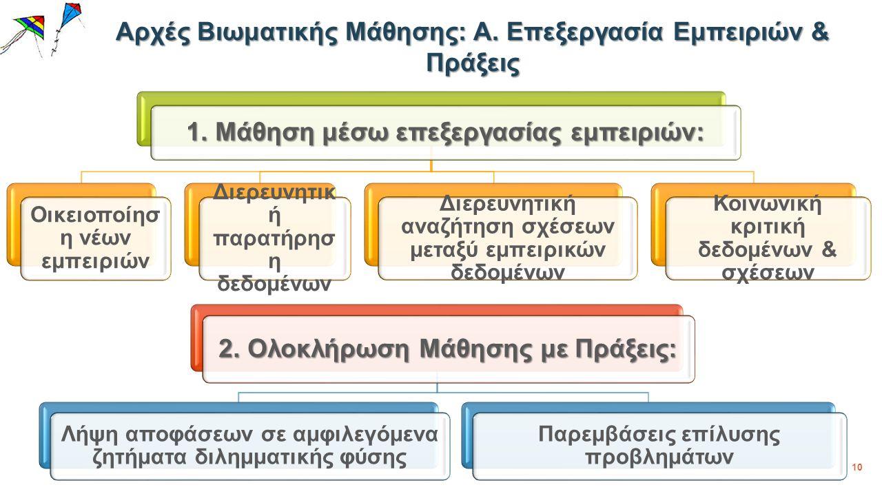 10 Αρχές Βιωματικής Μάθησης: Α. Επεξεργασία Εμπειριών & Πράξεις 1.