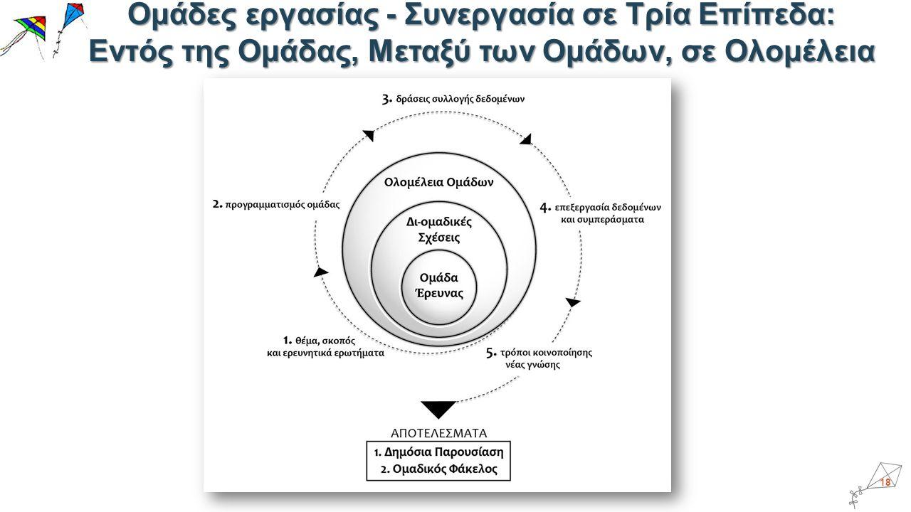 Ομάδες εργασίας - Συνεργασία σε Τρία Επίπεδα: Εντός της Ομάδας, Μεταξύ των Ομάδων, σε Ολομέλεια 18