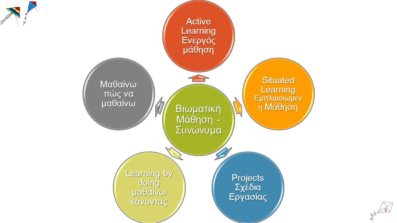 9 Βιωματική Μάθηση - Συνώνυμα Active Learning Ενεργός μάθηση Situated Learning Εμπλαισιωμέν η Μάθηση Projects Σχέδια Εργασίας Learning by doing μαθαίνω κάνοντας Μαθαίνω πώς να μαθαίνω