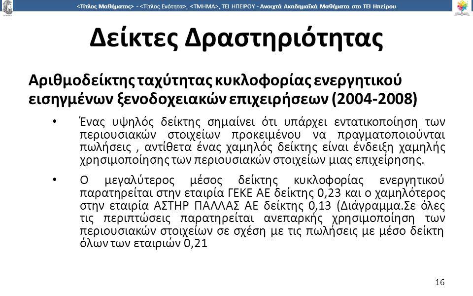 1616 -,, ΤΕΙ ΗΠΕΙΡΟΥ - Ανοιχτά Ακαδημαϊκά Μαθήματα στο ΤΕΙ Ηπείρου Δείκτες Δραστηριότητας Αριθμοδείκτης ταχύτητας κυκλοφορίας ενεργητικού εισηγμένων ξενοδοχειακών επιχειρήσεων (2004-2008) Ένας υψηλός δείκτης σημαίνει ότι υπάρχει εντατικοποίηση των περιουσιακών στοιχείων προκειμένου να πραγματοποιούνται πωλήσεις, αντίθετα ένας χαμηλός δείκτης είναι ένδειξη χαμηλής χρησιμοποίησης των περιουσιακών στοιχείων μιας επιχείρησης.