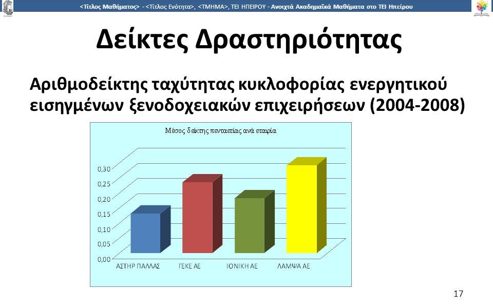 1717 -,, ΤΕΙ ΗΠΕΙΡΟΥ - Ανοιχτά Ακαδημαϊκά Μαθήματα στο ΤΕΙ Ηπείρου Δείκτες Δραστηριότητας Αριθμοδείκτης ταχύτητας κυκλοφορίας ενεργητικού εισηγμένων ξενοδοχειακών επιχειρήσεων (2004-2008) 17