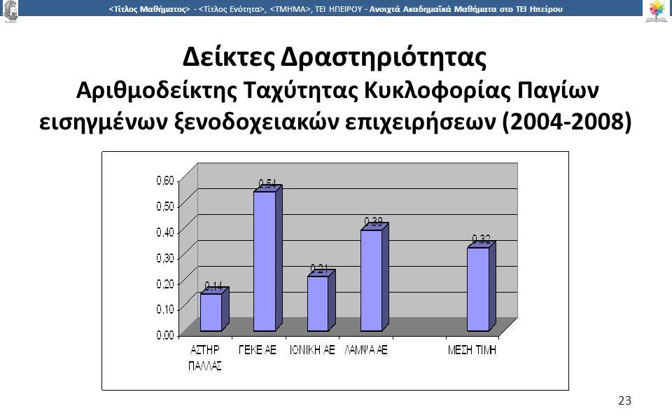 2323 -,, ΤΕΙ ΗΠΕΙΡΟΥ - Ανοιχτά Ακαδημαϊκά Μαθήματα στο ΤΕΙ Ηπείρου Δείκτες Δραστηριότητας Αριθμοδείκτης Ταχύτητας Κυκλοφορίας Παγίων εισηγμένων ξενοδοχειακών επιχειρήσεων (2004-2008) 23
