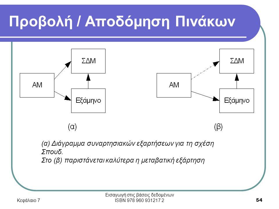 Κεφάλαιο 7 Εισαγωγή στις βάσεις δεδομένων ISBN 978 960 931217 2 54 Προβολή / Αποδόμηση Πινάκων (α) Διάγραμμα συναρτησιακών εξαρτήσεων για τη σχέση Σπουδ.