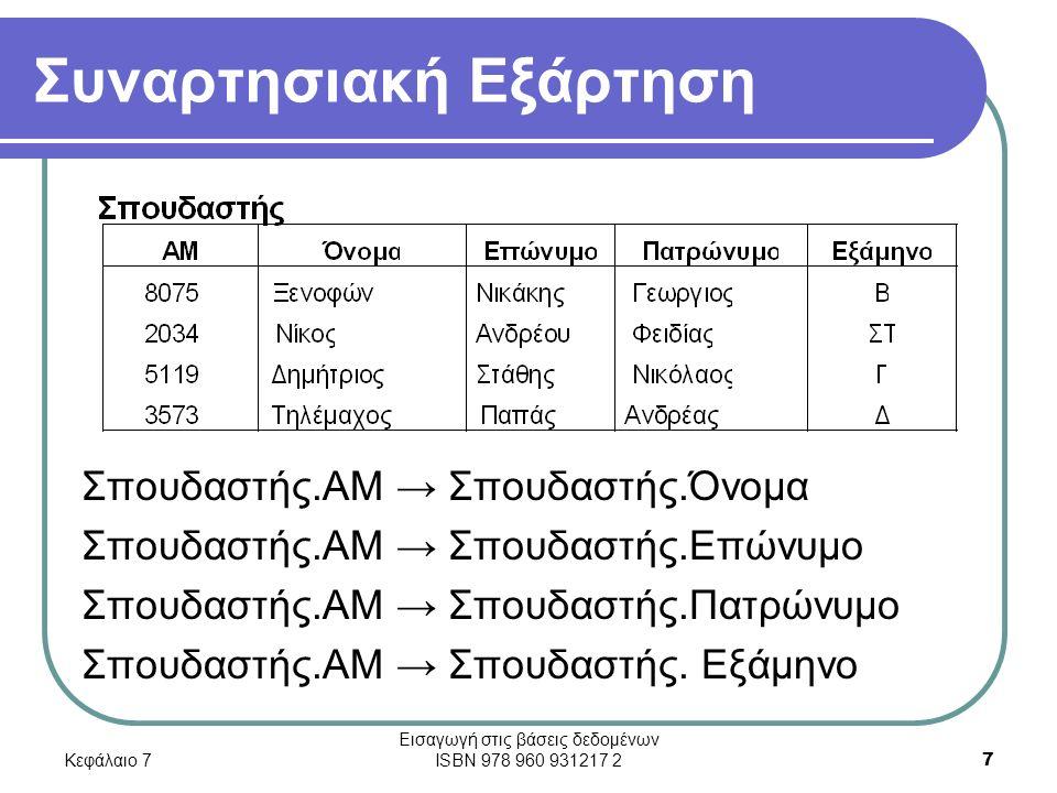 Κεφάλαιο 7 Εισαγωγή στις βάσεις δεδομένων ISBN 978 960 931217 2 7 Συναρτησιακή Εξάρτηση Σπουδαστής.ΑΜ → Σπουδαστής.Όνομα Σπουδαστής.ΑΜ → Σπουδαστής.Επώνυμο Σπουδαστής.ΑΜ → Σπουδαστής.Πατρώνυμο Σπουδαστής.ΑΜ → Σπουδαστής.