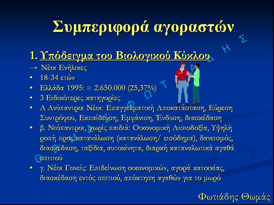 Συμπεριφορά αγοραστών Φωτιάδης Θωμάς 1.Υπόδειγμα του Βιολογικού Κύκλου → Νέοι Ενήλικες 18-34 ετών18-34 ετών Ελλάδα 1995: ≈ 2.650.000 (25,37%)Ελλάδα 1995: ≈ 2.650.000 (25,37%) 3 Ειδικότερες κατηγορίες3 Ειδικότερες κατηγορίες Α Ανύπαντροι Νέοι: Επαγγελματική Αποκατάσταση, Εύρεση Συντρόφου, Εκπαίδευση, Εμφάνιση, Ένδυση, διασκέδασηΑ Ανύπαντροι Νέοι: Επαγγελματική Αποκατάσταση, Εύρεση Συντρόφου, Εκπαίδευση, Εμφάνιση, Ένδυση, διασκέδαση β.