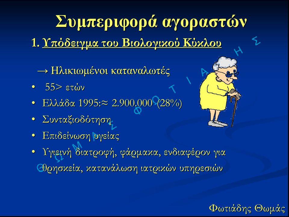 Συμπεριφορά αγοραστών Φωτιάδης Θωμάς 1.Υπόδειγμα του Βιολογικού Κύκλου → Ηλικιωμένοι καταναλωτές → Ηλικιωμένοι καταναλωτές 55> ετών 55> ετών Ελλάδα 1995:≈ 2.900.000 (28%)Ελλάδα 1995:≈ 2.900.000 (28%) ΣυνταξιοδότησηΣυνταξιοδότηση Επιδείνωση υγείαςΕπιδείνωση υγείας Υγιεινή διατροφή, φάρμακα, ενδιαφέρον για θρησκεία, κατανάλωση ιατρικών υπηρεσιώνΥγιεινή διατροφή, φάρμακα, ενδιαφέρον για θρησκεία, κατανάλωση ιατρικών υπηρεσιών