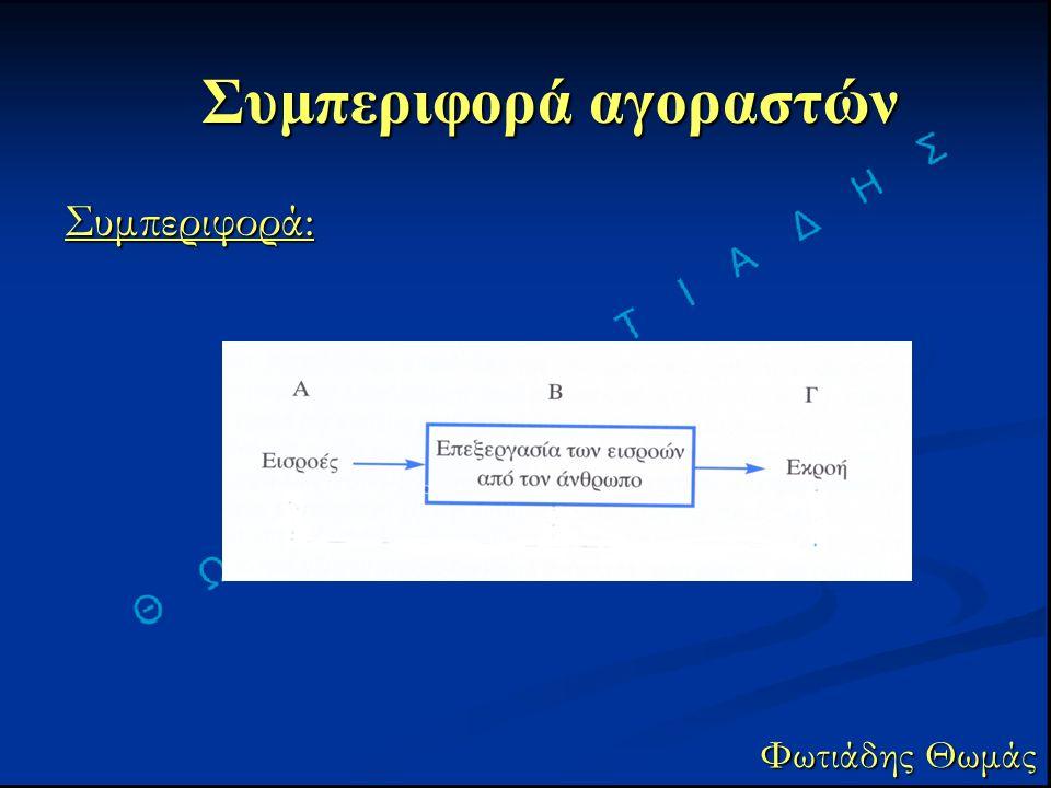 Συμπεριφορά αγοραστών Φωτιάδης Θωμάς Συμπεριφορά: