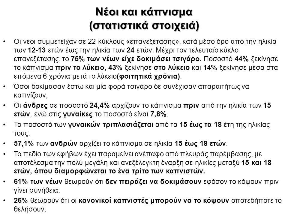 Νέοι και κάπνισμα (στατιστικά στοιχειά) Οι νέοι συμμετείχαν σε 22 κύκλους «επανεξέτασης», κατά μέσο όρο από την ηλικία των 12-13 ετών έως την ηλικία τ