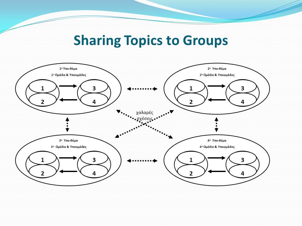 Sharing Topics to Groups 1 ο Υπο-θέμα 1 η Ομάδα & Υποομάδες 1 2 3 4 2 ο Υπο-θέμα 2 η Ομάδα & Υποομάδες 1 2 3 4 3 ο Υπο-θέμα 3 η Ομάδα & Υποομάδες 1 2 3 4 4 ο Υπο-θέμα 4 η Ομάδα & Υποομάδες 1 2 3 4 χαλαρές σχέσεις