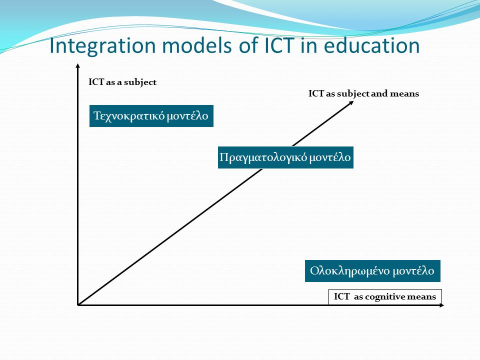 Integration models of ICT in education ICT as a subject ICT as cognitive means ICT as subject and means Τεχνοκρατικό μοντέλο Πραγματολογικό μοντέλο Ολοκληρωμένο μοντέλο
