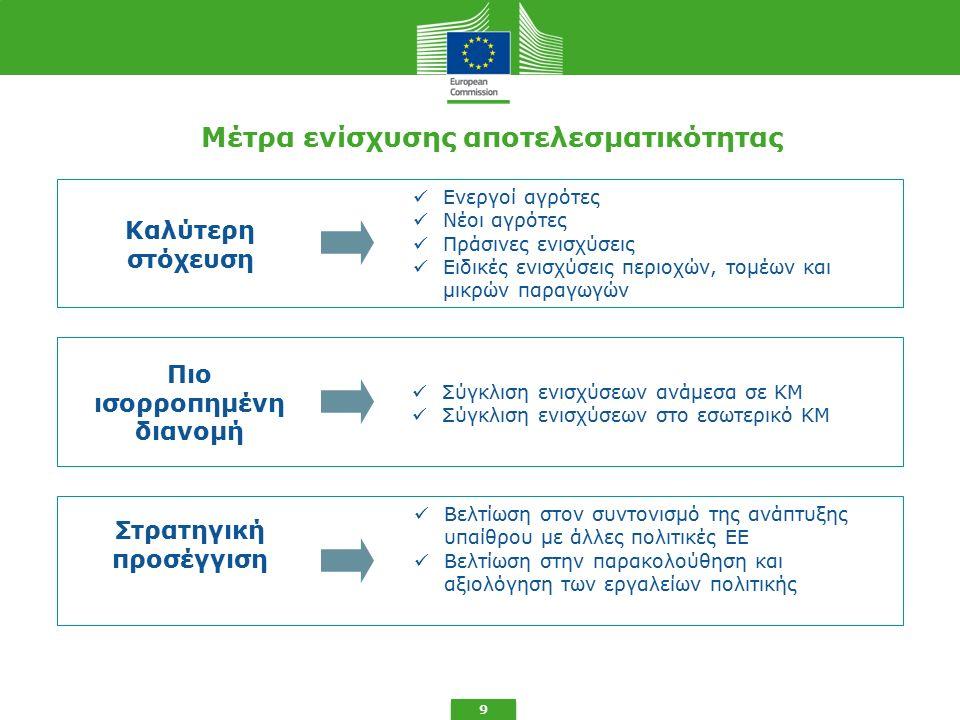 Μέτρα ενίσχυσης αποτελεσματικότητας 9 Πιο ισορροπημένη διανομή Καλύτερη στόχευση Στρατηγική προσέγγιση Ενεργοί αγρότες Νέοι αγρότες Πράσινες ενισχύσεις Ειδικές ενισχύσεις περιοχών, τομέων και μικρών παραγωγών Σύγκλιση ενισχύσεων ανάμεσα σε ΚΜ Σύγκλιση ενισχύσεων στο εσωτερικό ΚΜ Βελτίωση στον συντονισμό της ανάπτυξης υπαίθρου με άλλες πολιτικές ΕΕ Βελτίωση στην παρακολούθηση και αξιολόγηση των εργαλείων πολιτικής